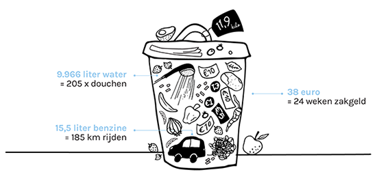Ecotarier-Column-no-foodwaste-voedselverspilling