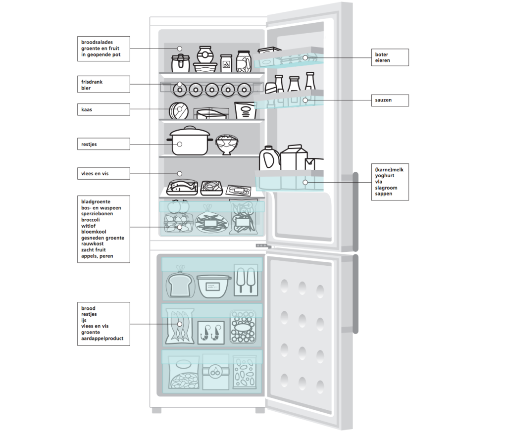 voedingscentrum koelkast indeling